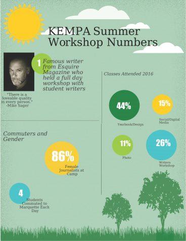 Streyle infographic